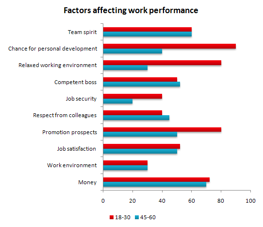 Factors Affecting Job Performance – Leila, IELTS Student